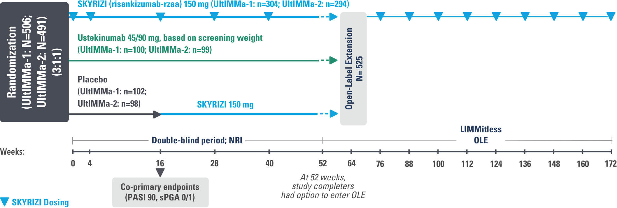 SKYRIZI® Study Design for UltIMMa-1 and UltIMMa-2 with LIMMitless