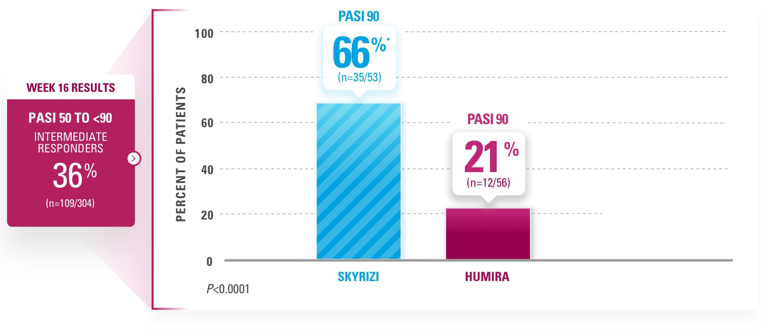 Chart depicting 66% of SKYRIZI®  patients achieved PASI 90 vs 21% of HUMIRA patients (NRI)